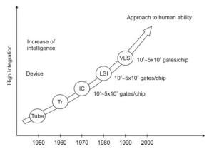 grafik sejarah elektronika,grafik perkembangan elektronika,grafik perkembangan teknologi