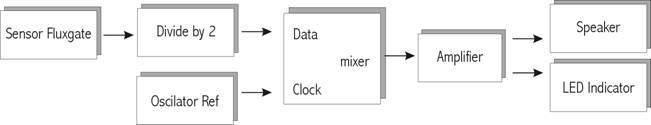 Detektor Medan Magnet Menggunakan Fluxgate Magnetometer