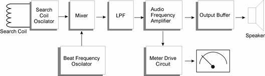 Blok Diagram Detktor Logam dengan Mengguakan Metode Beat Frequency,detektor logam