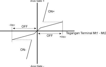 Kurva Grafik Daerah Kerja Triac