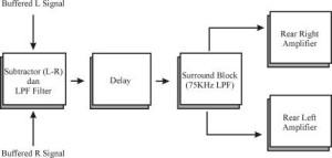 Blok Diagram Bagian Surround