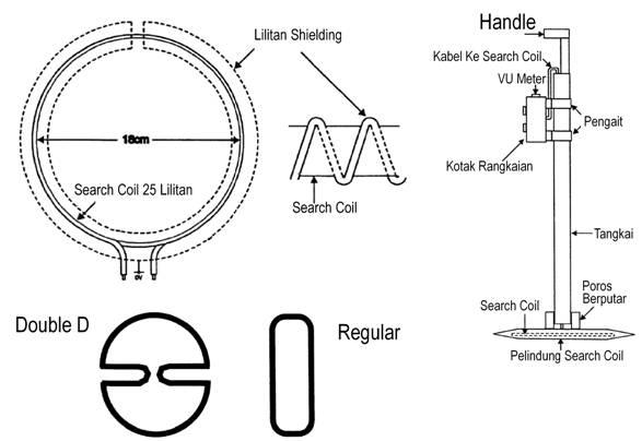 Membuat Detektor Logam Dengan Metode Beat Frequency