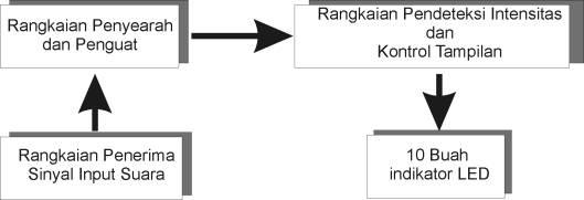 Diagram Blog Detektor Taraf Kebisingan Suara