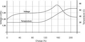 Karakteristik Pengisian Baterai NiCad