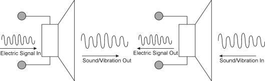 Ide Penggunaan Speaker sebagai Sensor GetaranIde Penggunaan Speaker sebagai Sensor Getaran