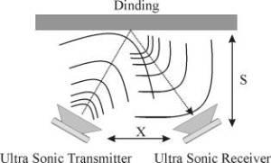 Prinsip Kerja Super Sonic Range Meter