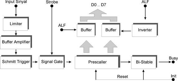Blok Diagram Frekuensi Meter Menggunakan Komputer (PC),frekuensi meter,beli frekuensi meter,jual frekuensi meter,harga frekeunsi meter,merk frekuensi meter