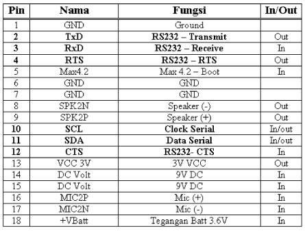 Tabel Koneksi Samsung SGH600/2100
