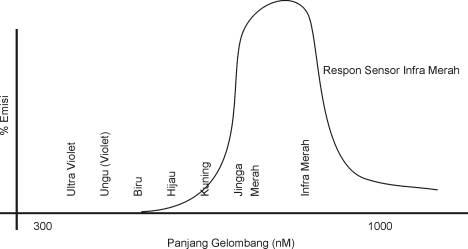 Respon Penerimaan Sensor Infra Merah,grafiksensor Infra Merah,penerima Infra Merah,karakteristik penerima Infra Merah