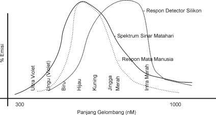 Spektrum Cahaya dan Respon Mata Manusia.spektrum infrra merah