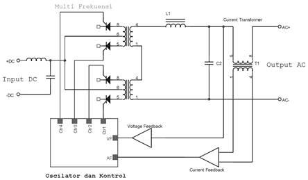 Pulse Width Modulation Inverter