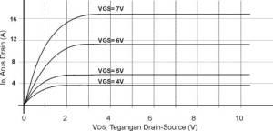 Karakteristik MOSFET MTP3055