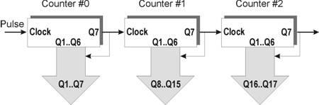 Blok Diagram Casacade Counter