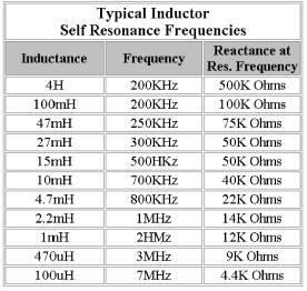 Tabel Nilai Induktor Transimpedance Amplifier Detector