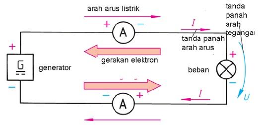 Aliran arus listrik merupakan aliran elektron