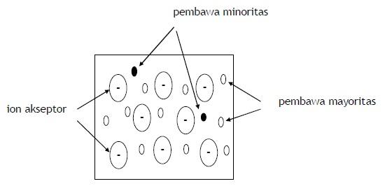 Bahan Semikonduktor Tipe P