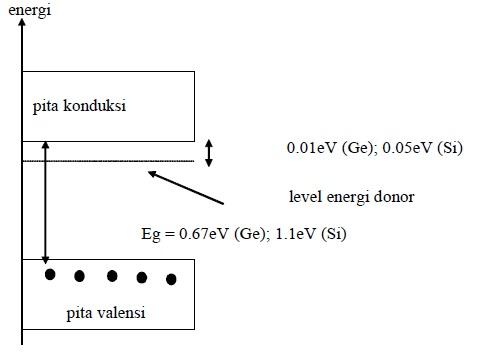 Diagram Pita Energi Semikonduktor Tipe N