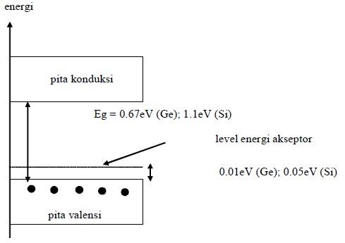 Diagram Pita Energi Semikonduktor Tipe P