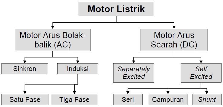 Jenis Jenis Motor Listrik