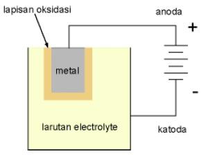 Kapasitor Elektrolit (Elco)