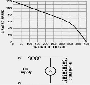 Karakteristik Motor DC Kompon-Gabungan