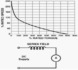 Karakteristik Motor DC Seri