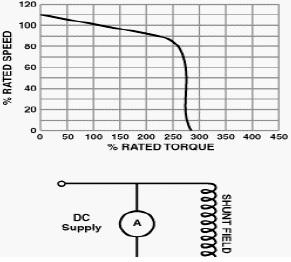 Karakteristik Motor DC Shunt