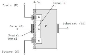 Konstruksi D-MOSFET kanal-N