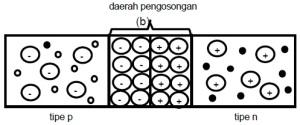 Konstruksi Dioda