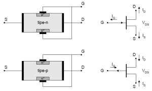 Konstruksi fisik JFET dan simbol JFET