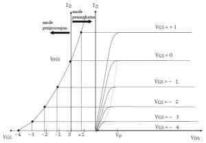 Kurva Karakteristik D-MOSFET