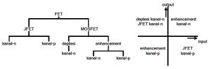 Penggolongan FET dan peta tegangan input/output
