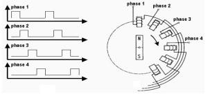 Prinsip Kerja Motor Stepper