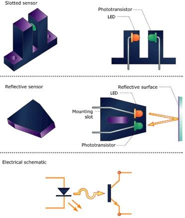 Sensor Optik