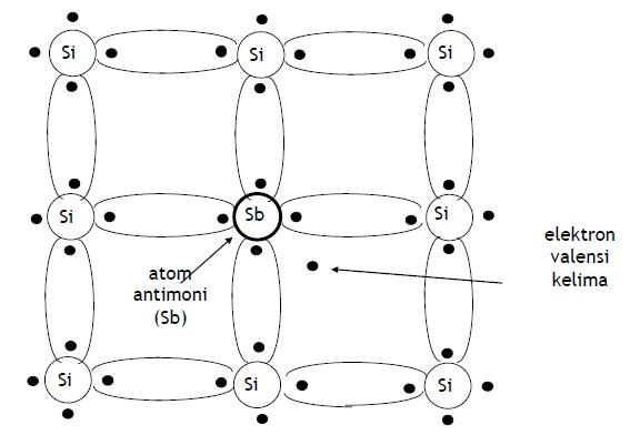 Struktur Kristal Semikonduktor (Silikon) Tipe N