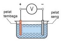 Sumber Tegangan Listrik Dengan Prinsip Elektrokimia