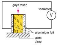 Sumber Tegangan Listrik Dengan Prinsip Piezo-Kristal