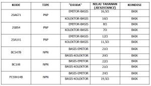 Tabel Data Pengukuran Transistor