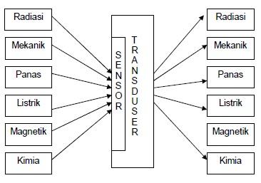 Transduser Elektronika