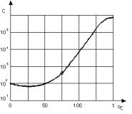 Grafik Karakteristik PTC