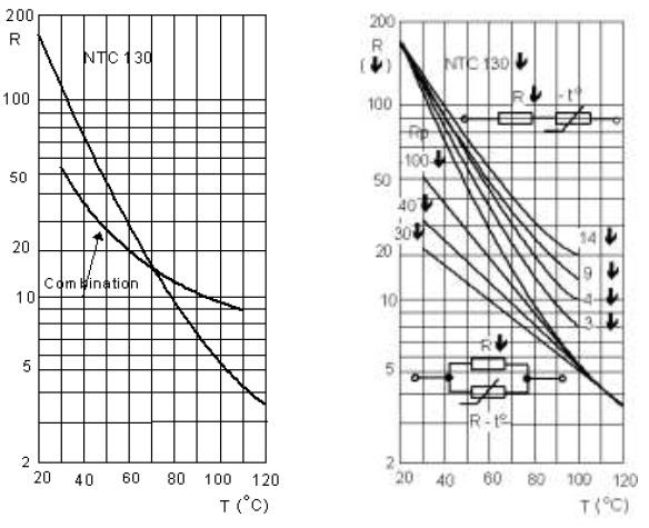 Grafik resistansi fungsi temperatur