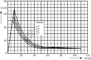 Karakteristik Tegangan dan Arus dari Termistor PTC