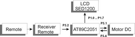 Blok Diagram Komponen Penyusun Motor DC