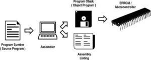 pengetahuan dasar program assembly,dasar program assembly,bahasa assembly,assemly listing,program assembler,cara penulisan program assembly,bagan kerja proses assembly,konstruksi program assembly,assembler directive