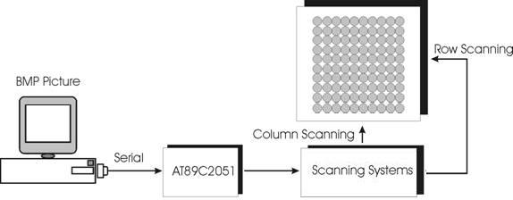 skema blok diagram picture matrix led display