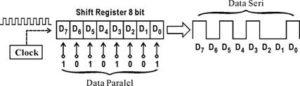 Perubahan data Parelel jadi Seri,komunikasi seri asinkron,komunikasi serial asinkron,komunikasi serial asinkron dan sinkron,pengertian komunikasi serial asinkron,contoh komunikasi serial asinkron,komunikasi data serial asinkron