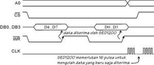 Proses pengiriman data ke SED1200