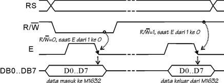 LCD Display Module M1632,sinyal kontrol LCD Display Module M1632,sinyal kendali LCD Display Module M1632