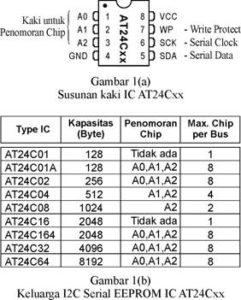 IC SEEPROM jenis I2C
