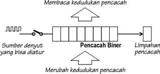 Konsep dasar Timer/Counter sebagai sarana input,Timer dan Counter dalam MCS51